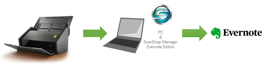 How to change ScanSnap Evernote Edition